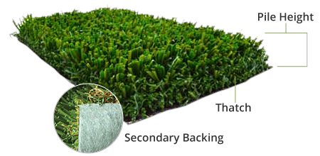 Tour Greens lawn thatch diagram